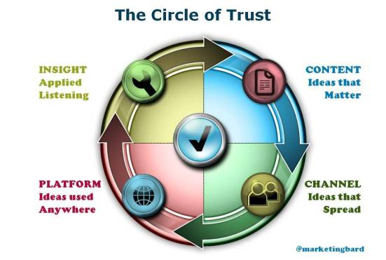 Circle of Trust Version 2